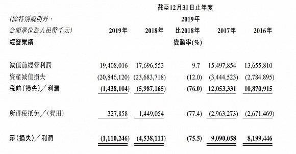 """巨亏11亿、不良率7.7% 锦州银行经审计后年报数据再""""滑坡"""""""