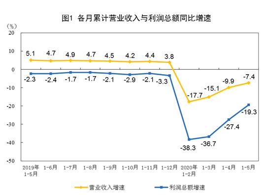 2020年1-5月份全国规模以上工业企业利润下降19.3%