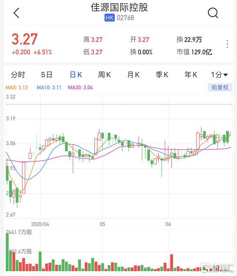 港股异动丨佳源国际控股(02768.HK)高开6.51% 拟分拆佳源服务于港交所主板独立上市
