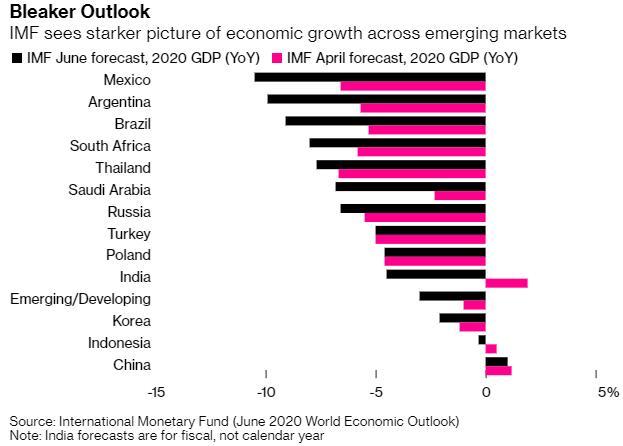 经济前景与市场表现严重脱节 新兴市场风险正在恶化