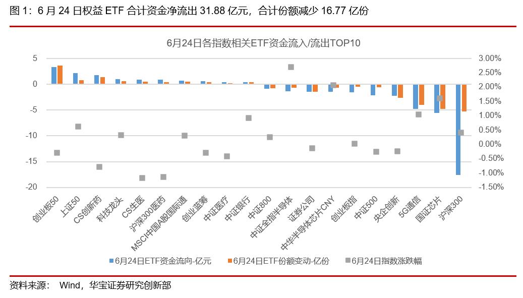 ETP日报(20200629):证券类ETP领跌,权益ETF持续资金净流出