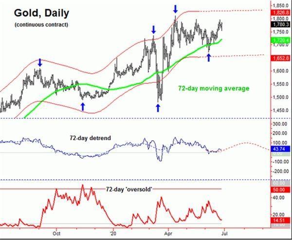 黄金周期分析:涨势有望延续至8月