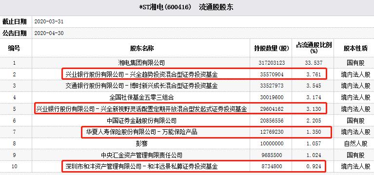 *ST湘电迎跌停 兴全基金华夏人寿和沣资产位列股东