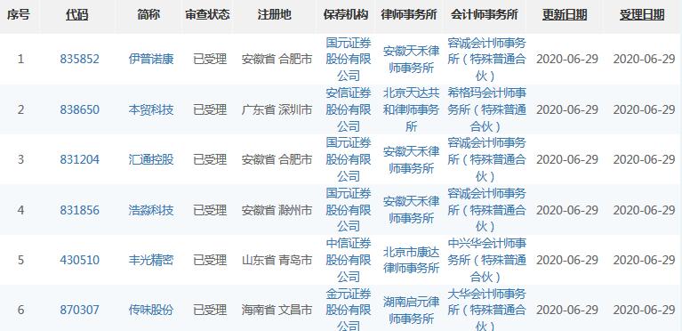 6月29日6家企业精选层申报材料获受理 3家保荐机构为国元证券