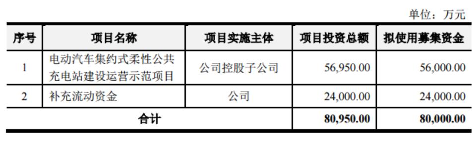 奥特迅拟定增募资不超8亿元,投建电动车柔性公共充电站