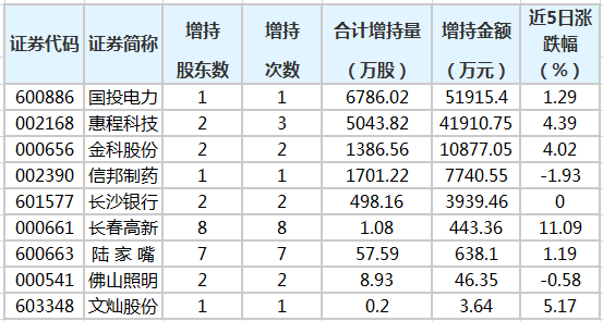 19股获重要股东增持 国投电力获增持金额最多