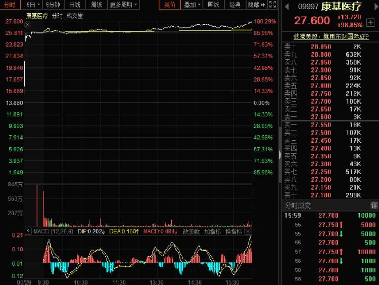 6月29日康基医疗涨98.85%,报27.60港元
