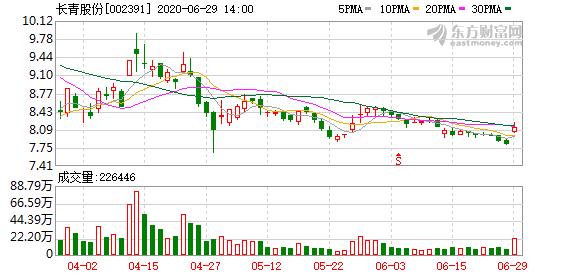 蝗虫防治板块拉升 长青股份(002391-CN)涨4.23%