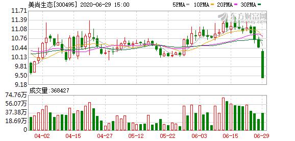 美尚生态(300495)龙虎榜数据(06-29)