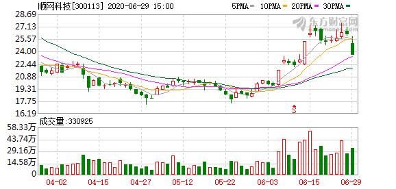 顺网科技(300113)龙虎榜数据(06-29)