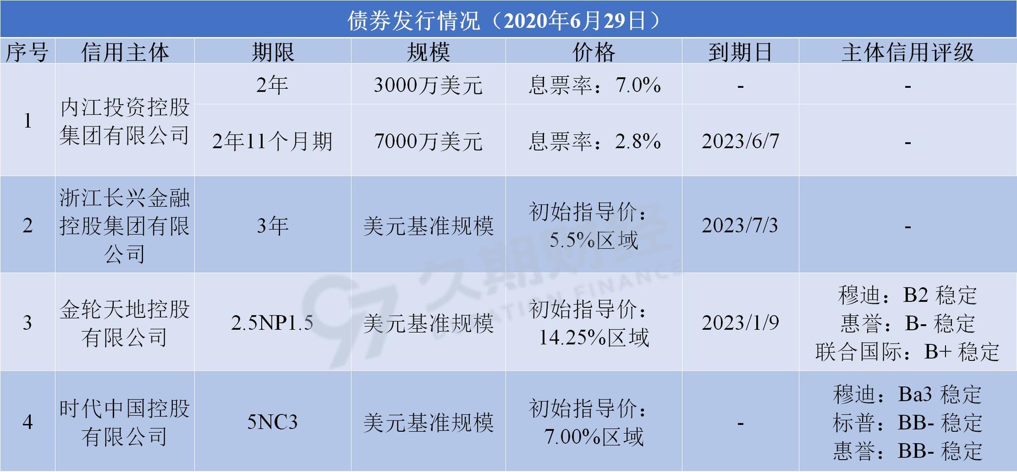 中资离岸债每日总结(6.29) | 内江投控,长兴金控集团,金轮天地控股(01232.HK),时代中国控股(01233.HK)发行