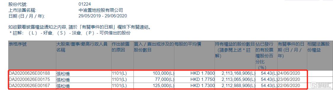 中渝置地(01224.HK)获主席张松桥三日增持30.5万股