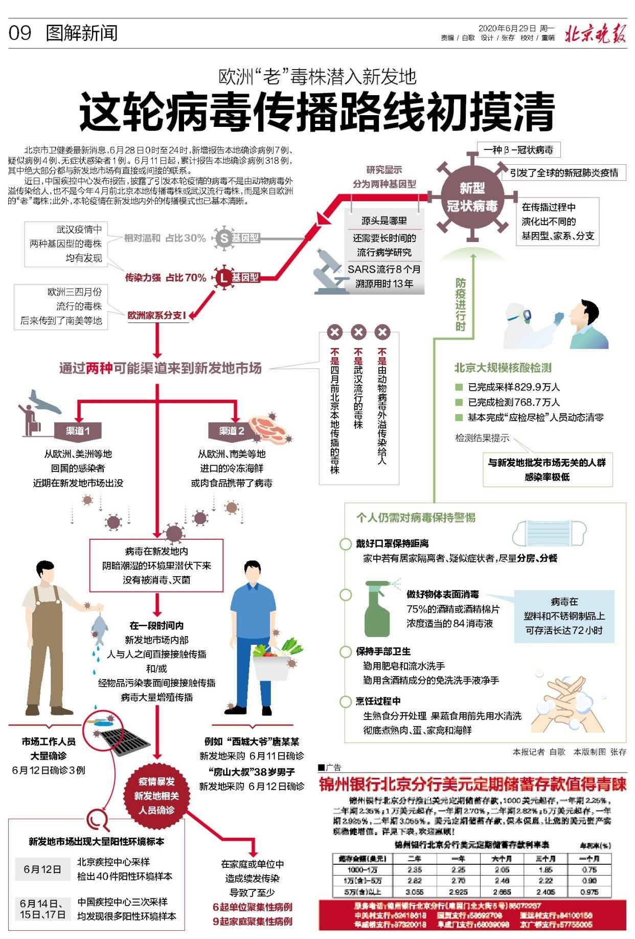 [摩天测速]潜入北京新发地这轮病毒传播路摩天测速线图片