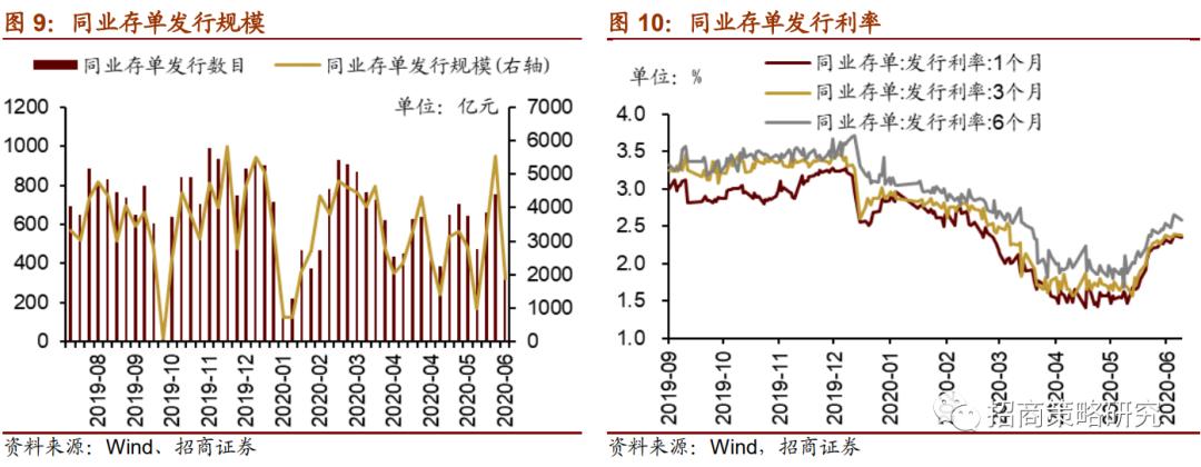 【招商策略】陆股通加仓新能源,未来解禁规模逐渐扩大 ——金融市场流动性与监管动态周报