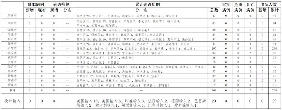 2020年6月28日0时至24时山东省新型冠状病毒肺炎疫情情况图片