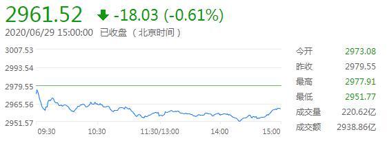 沪指震荡跌0.61%,券商股大幅走低,北向资金净流出14亿元