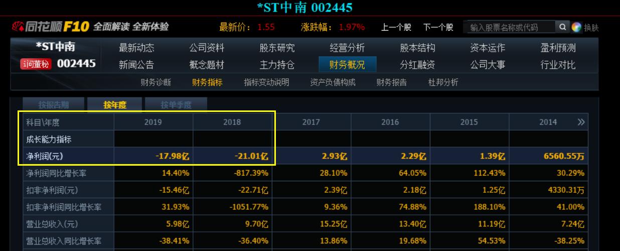 *ST中南5500万股权激励坑自家人,两年连亏39亿靠国资保壳救场?
