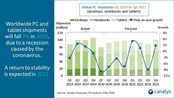 最新预测:受经济衰退影响 2020年PC销量下滑7%