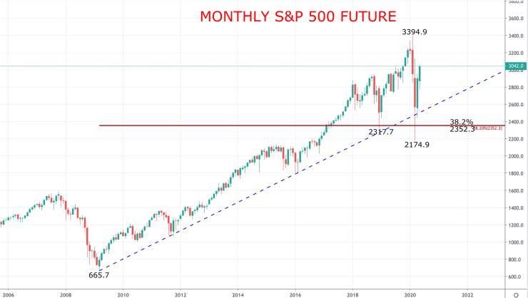 全球股市稍晚可能会重新测试3月份的低点