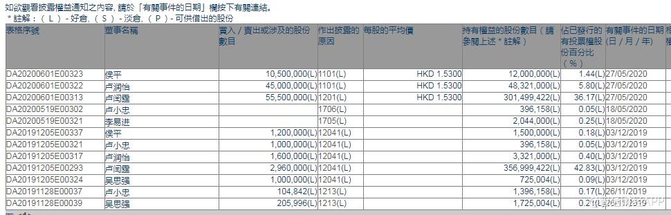 金邦达宝嘉(03315)执行董事卢润怡及CEO侯平增持5550万股股份 看好公司发展前景