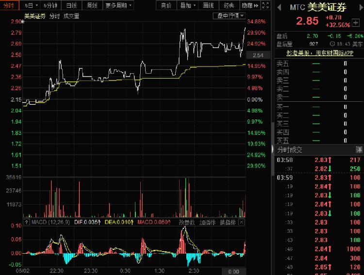 美美证券涨疯了:才暴涨86.36%,又飙涨32.56%