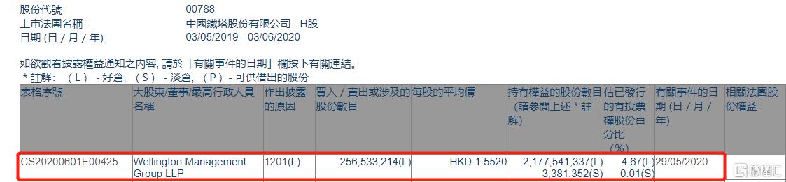 中国铁塔(00788.HK)遭Wellington减持2.565亿股