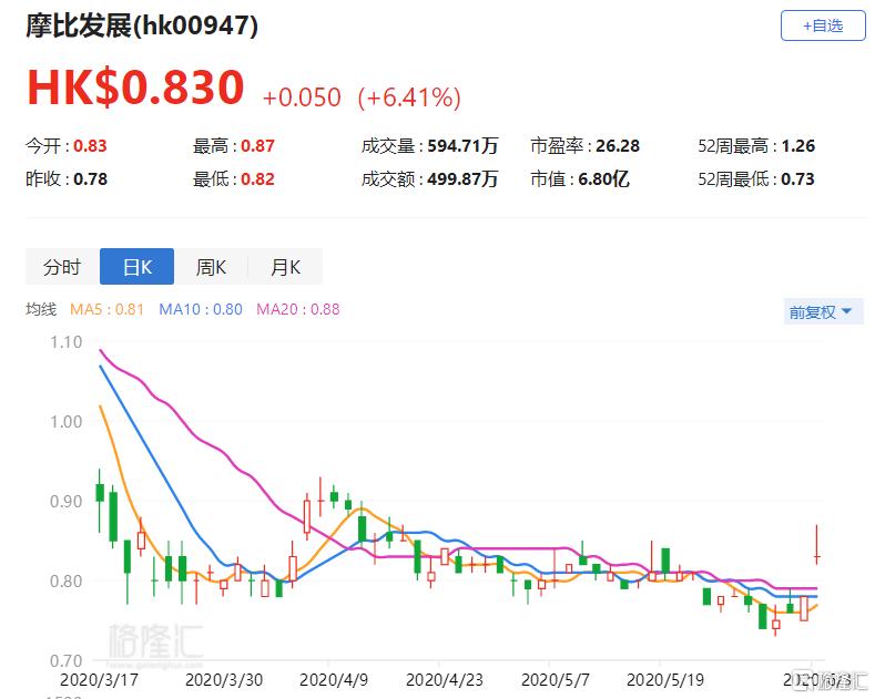 港股异动丨摩比发展(00947.HK)涨6.41% 中标多个5G项目 金额累计超1亿元