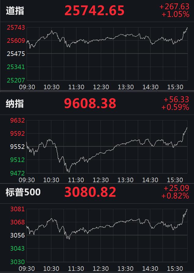 美股收涨:道指涨1.05%,瑞幸咖