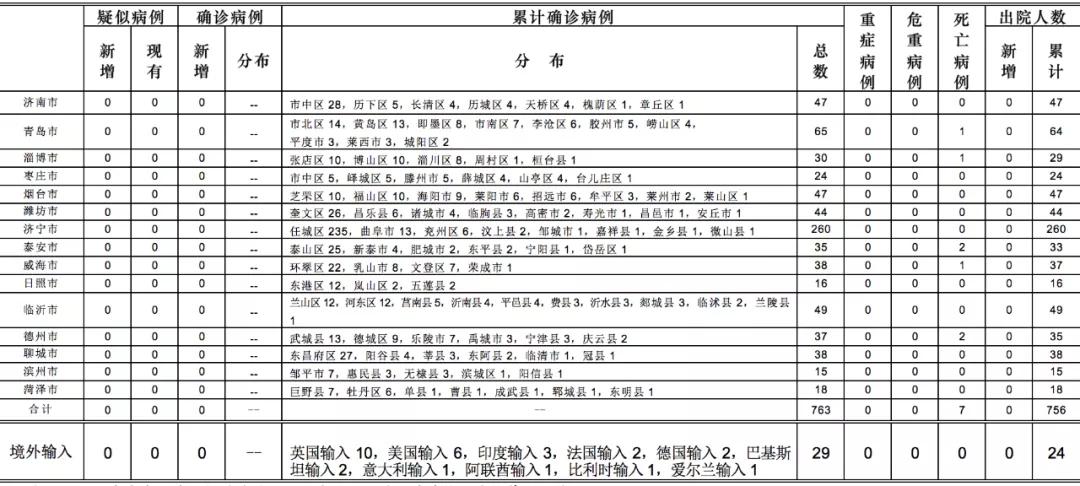 [摩鑫注册]4时山东省新型摩鑫注册冠状图片