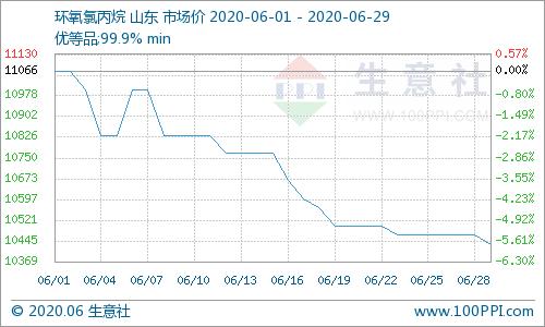生意社:6月环氧氯丙烷市场行情震荡下滑