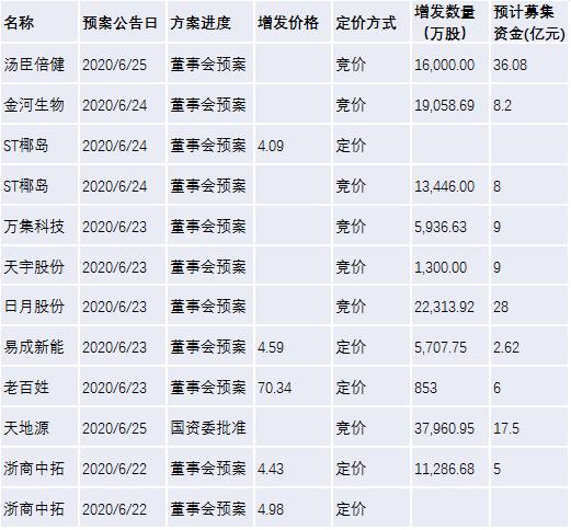 【北信瑞丰定增简报】本周关注:蓝思科技、中宠股份