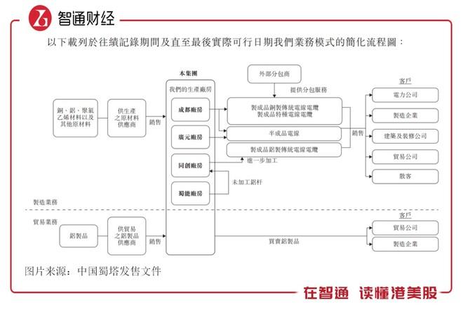 中国蜀塔赴港上市 现金等价物仅有272.6万元