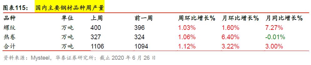 【周期识真】华泰周期团队数据周报 第26周