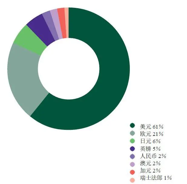 來源:IMF截至2019年第四季度的官方外匯儲備(COFER)貨幣構成