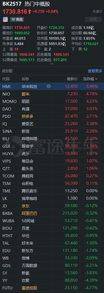 B站盘中创历史新高;瑞幸OTC交易首日飙涨11%