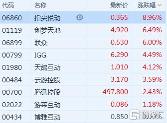 港股异动 | 手游股普涨 指尖悦动(6860.HK)涨近9%