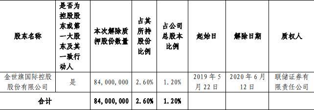 中天金融:金世旗控股解除质押8400万股股份 占总股本1.2%