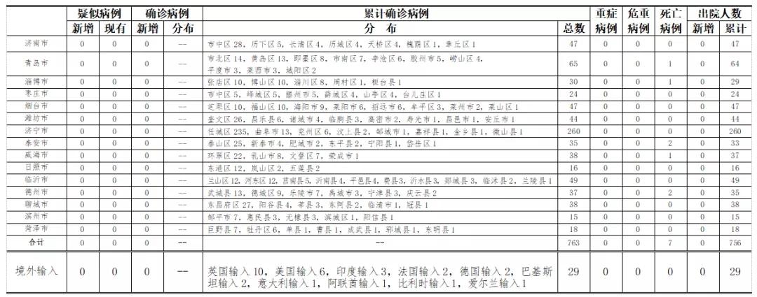 [摩天招商]至24时山东省新型冠摩天招商状病毒图片