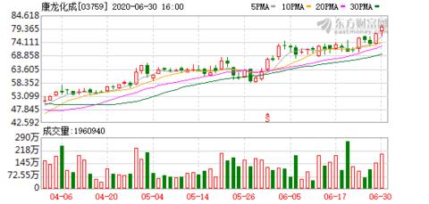 小摩减持康龙化成(03759)约168.88万股 涉资约1.26亿港元