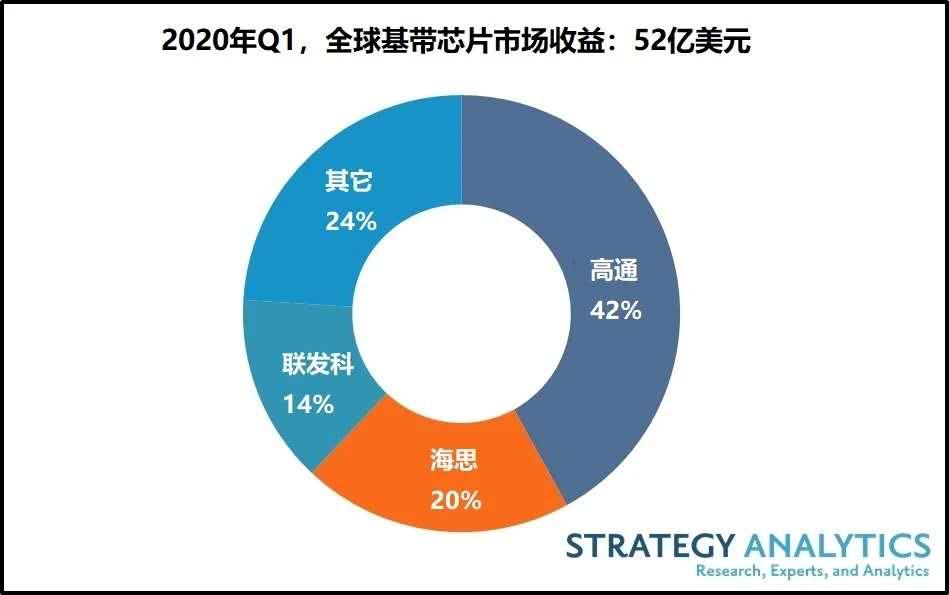 Q1全球5G基带芯片出货量占总出货量近10%,占基带总收益30%