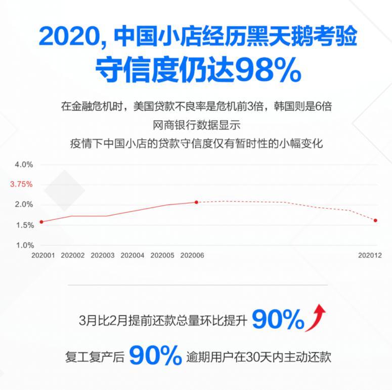 网商银行:疫情之下小店守信率超预期达98%