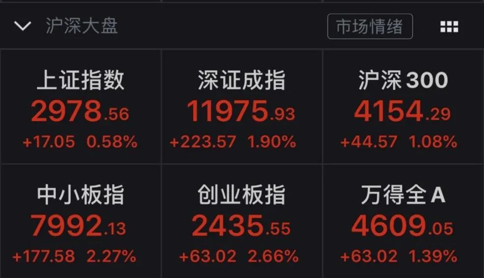 逾60只股涨停 A股市值大增7400亿 券商:创业板有望突破3000点