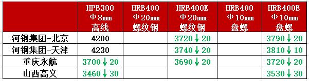 钢厂调价丨3家钢厂调价 最高跌30元/吨