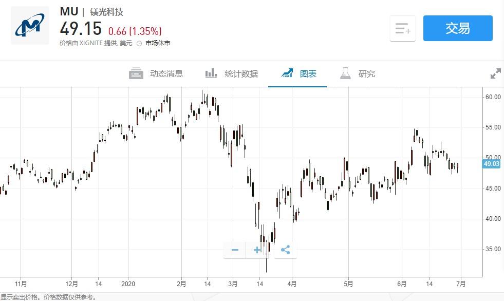 美股异动   美光科技(MU.US)盘前涨近6%,Q3营收54.4亿美元超预期