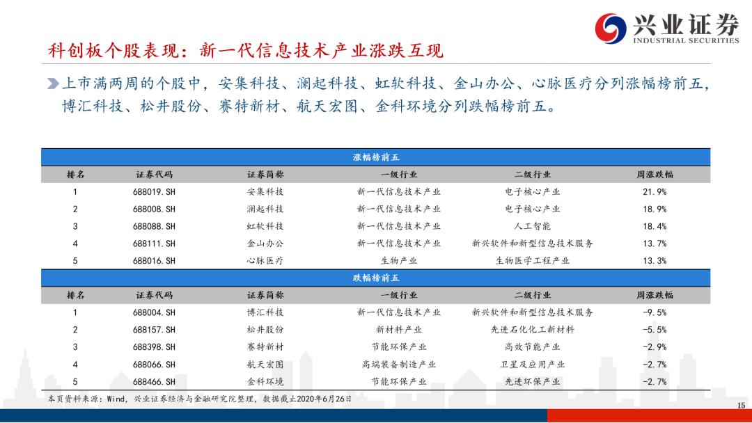 首批创业板注册制公司与科创板差异解析——科创板系列研究【兴证策略|科创板】