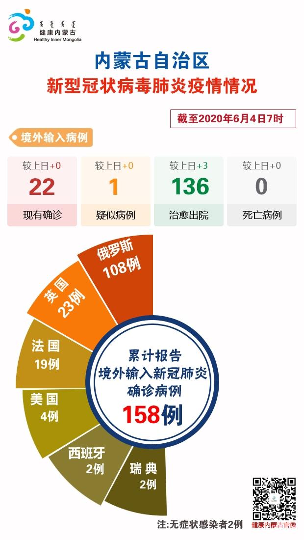 截至6月4日7时内蒙古自治区新冠肺炎疫情最新情况图片