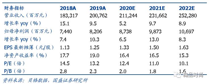 【国盛家电】海尔智家|跟踪:国内份额继续提升,外销或好于市场预期