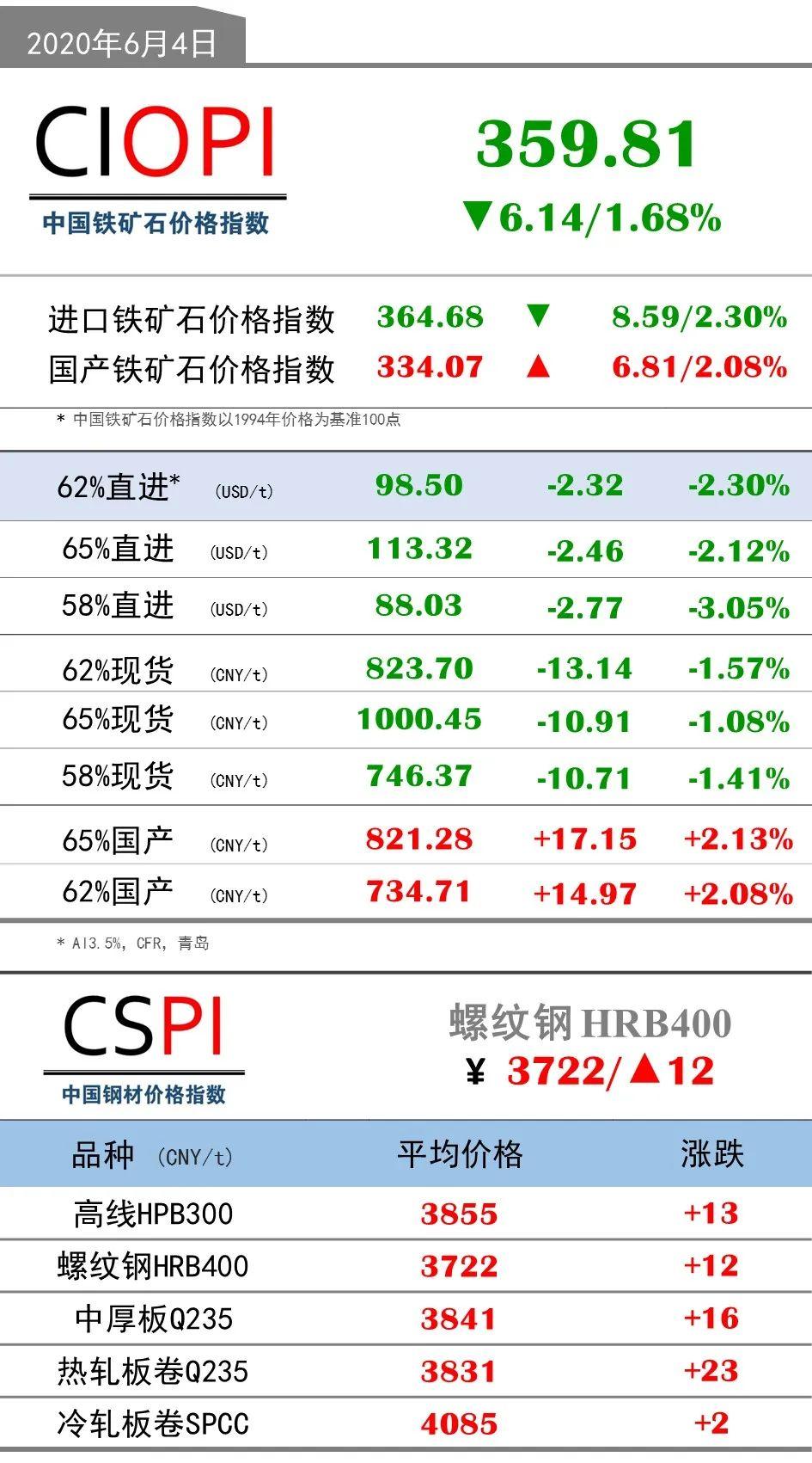 6月4日OPI 62%直进:98.50(-2.32/-2.30%)