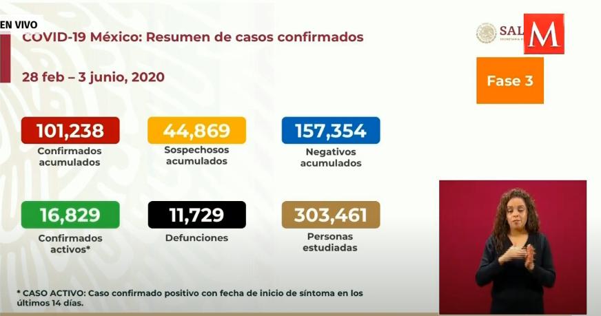 墨西哥新增3912例新冠肺炎确诊病例 累计达101238例