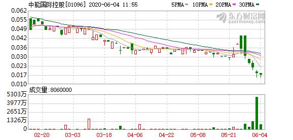 中能国际控股被股东减持798万股